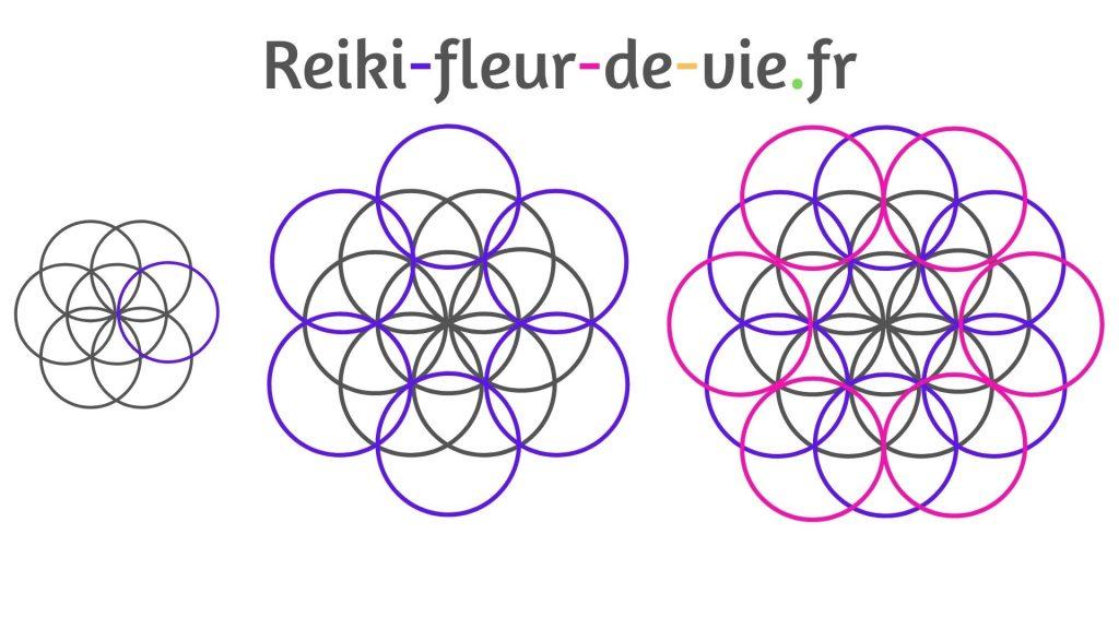 Comment dessiner une fleur de vie ?